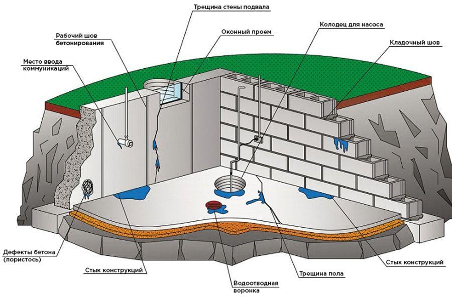 Материалы для гидроизоляции подвала своими руками